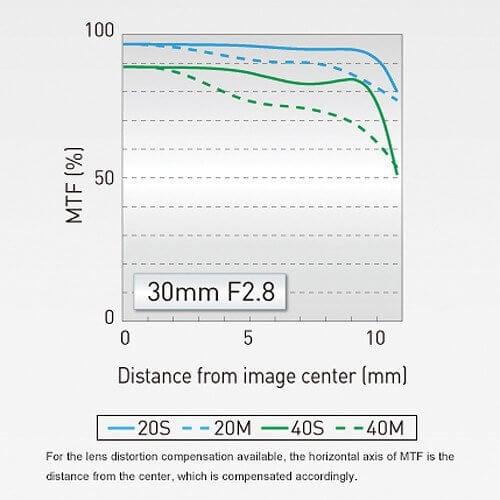 Panasonic Lens 30mm 12