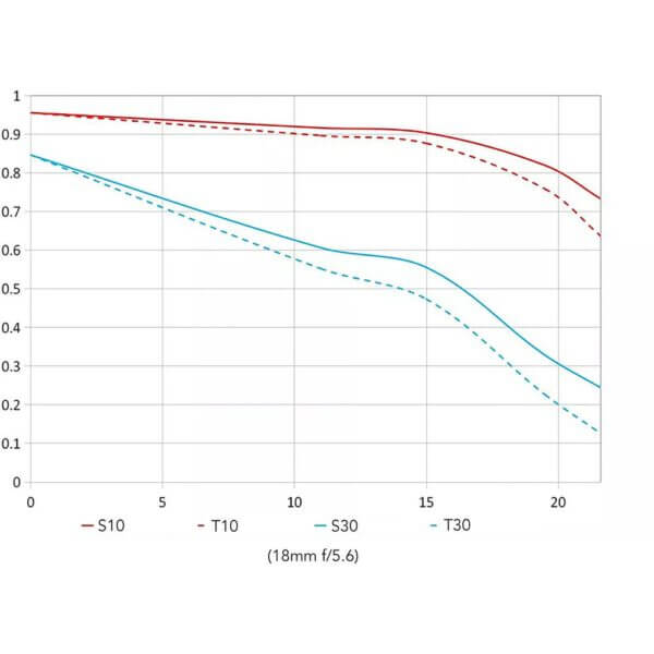 Venus Laowa 10 18mm F4.5 5.6 FE Zoom for Sony E Mount 18