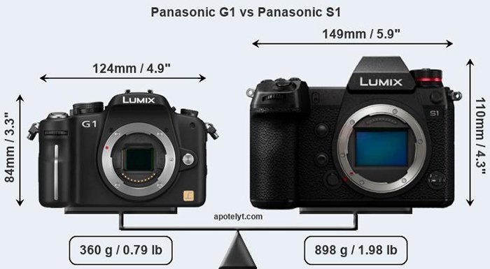 panasonic g1 vs panasonic s 1 front a