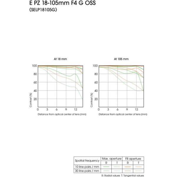 Sony Lens E 18 105mm F4 G PZ OSS 8