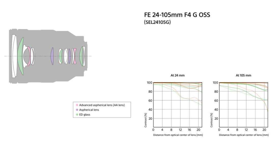 Official : Sony เปิดตัว FE 24-105 F4 G OSS เลนส์ Normal Fullframe เคาะราคาที่ $1,299