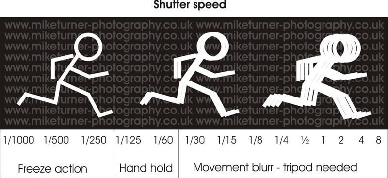 tutorial guide shutter speed edit Zoomcamera 3