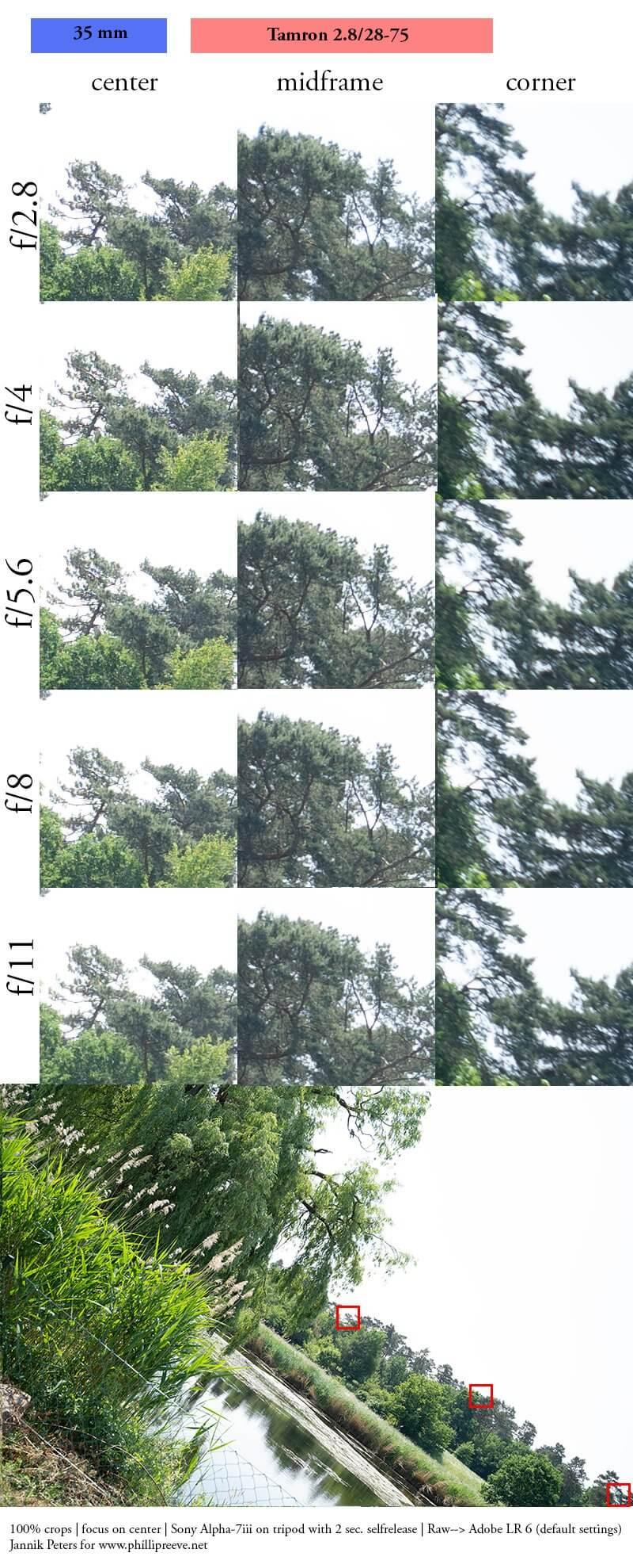 รีวิว Tamron 28 75mm F2 8 DI III RXD For Sony FE ความคมที่ 35mm