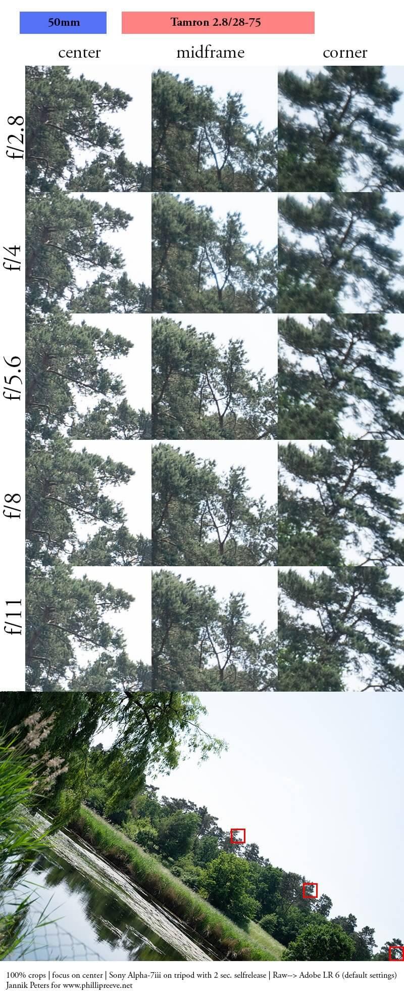 รีวิว Tamron 28 75mm F2 8 DI III RXD For Sony FE ความคมที่ 50mm