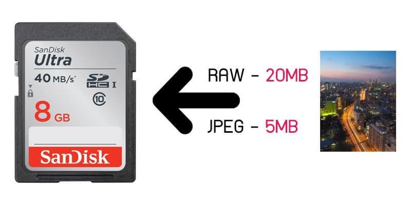 ไฟล์ RAW คืออะไร ทำไมช่างภาพทุกคนเลือกใช้