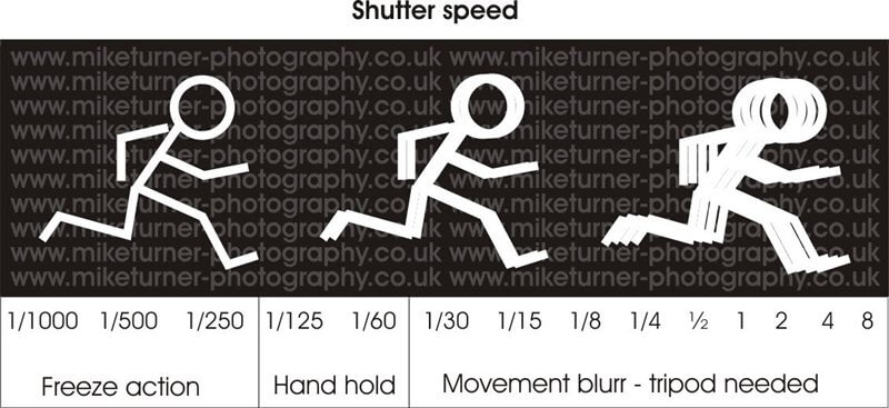tutorial guide shutter speed edit Zoomcamera 3 1