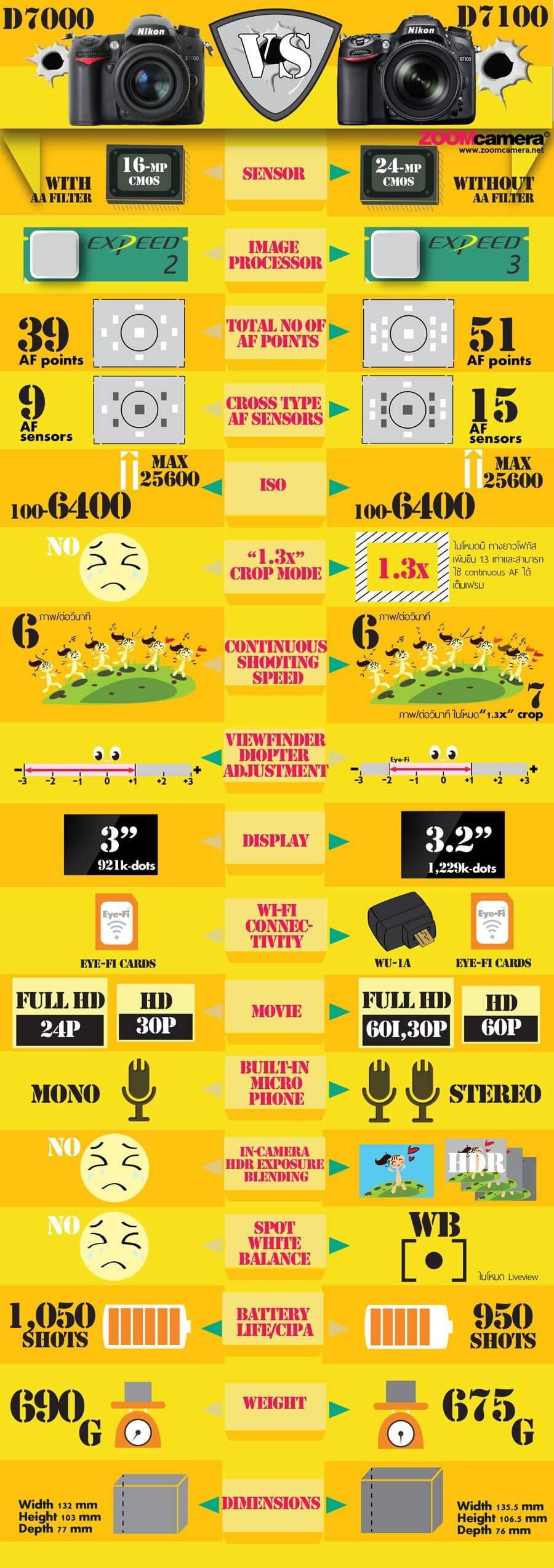 เปรียบเทียบ Nikon D7100 vs. Nikon D7000