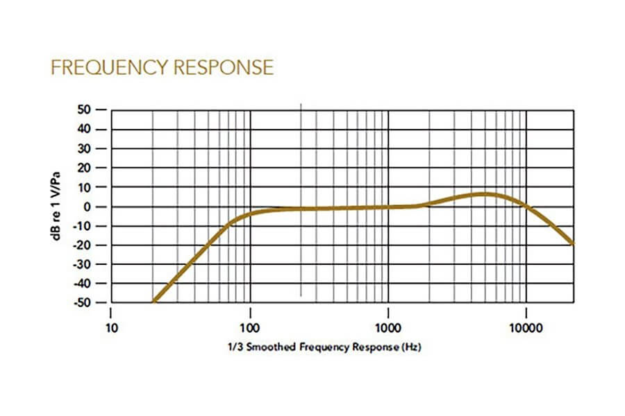 Rode Wireless Go frequency response