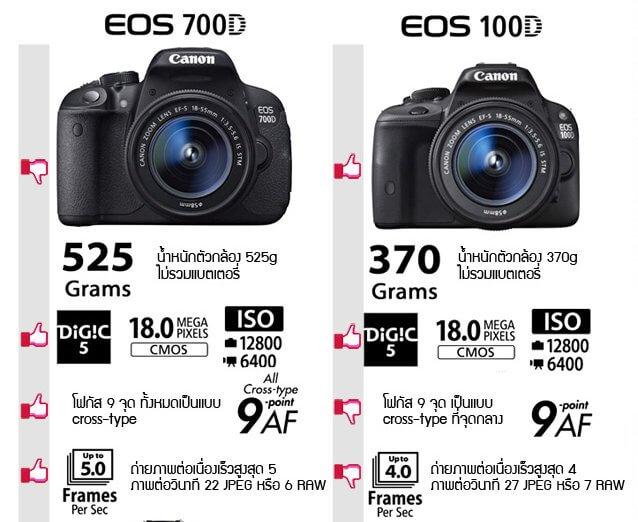 เปรียบเทียบ Canon EOS 700D vs. Canon EOS 100D