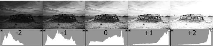 Histogram meaning 5 zoomcamera