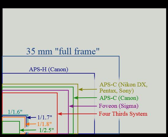 Sensor sizes overlaid inside