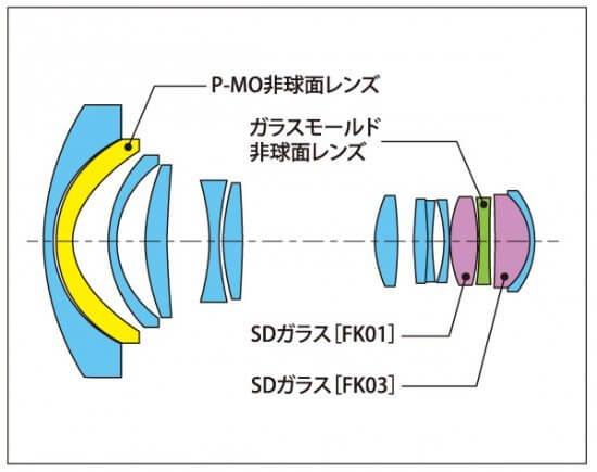 Tokina AT X 12 28 PRO DX lens design 1