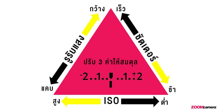 Tutorial : The Exposure Triangle !! ไขกุญแจ รูรับแสง สปีดชัตเตอร์ และ ISO