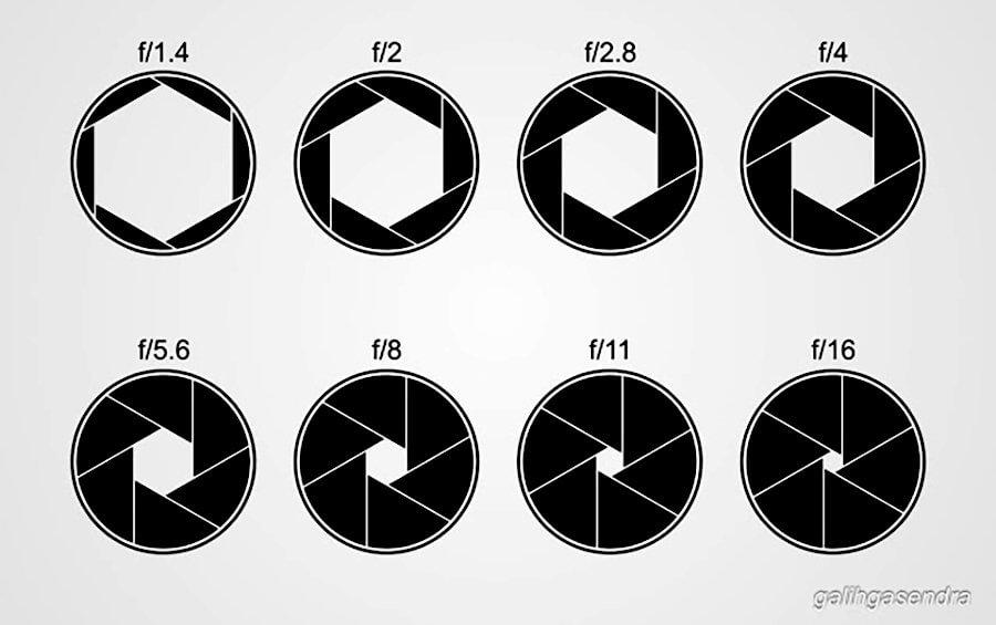 Tutorial The Exposure Triangle Aperture Explain 1