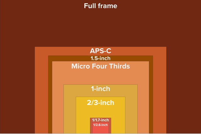 panasonic lumix lx10 sensor size