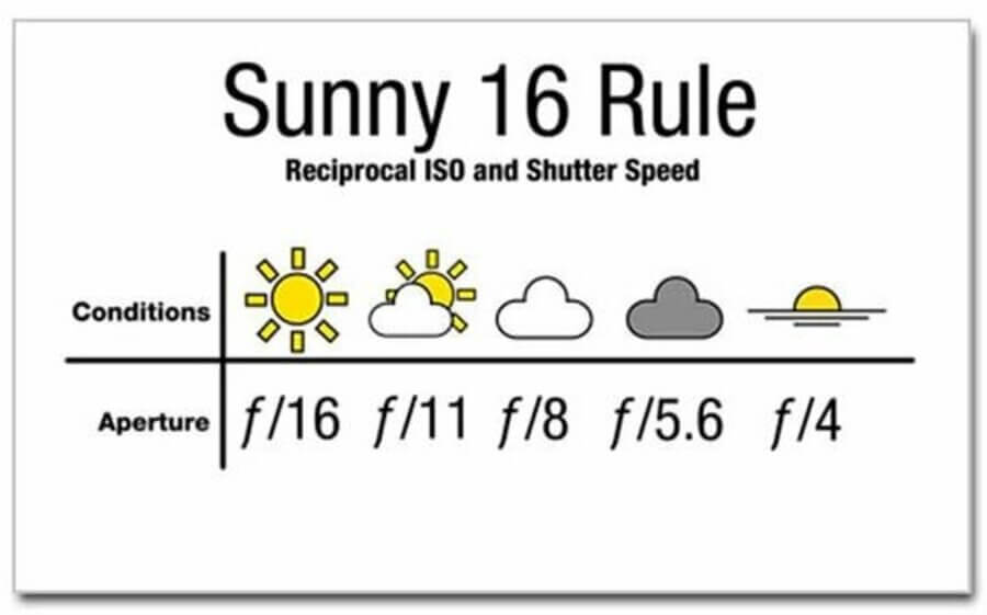 the sunny 16 weather condition img