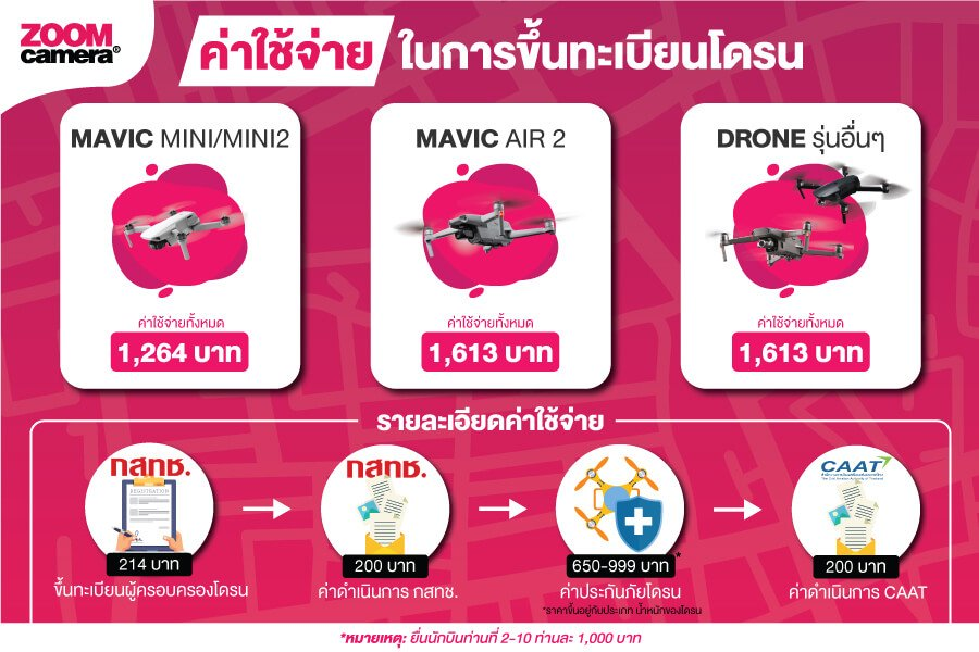 Zoom Drone Infographic forWeb 0