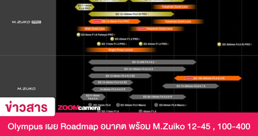 olympus roadmap