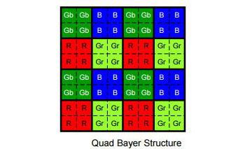 Sony Sensor Quad Bayer