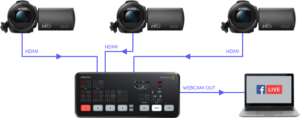 Blackmagic Design ATEM Mini HDMI Live Stream Switcher 18