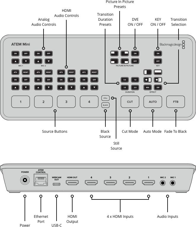 Blackmagic Design ATEM Mini HDMI Live Stream Switcher 4