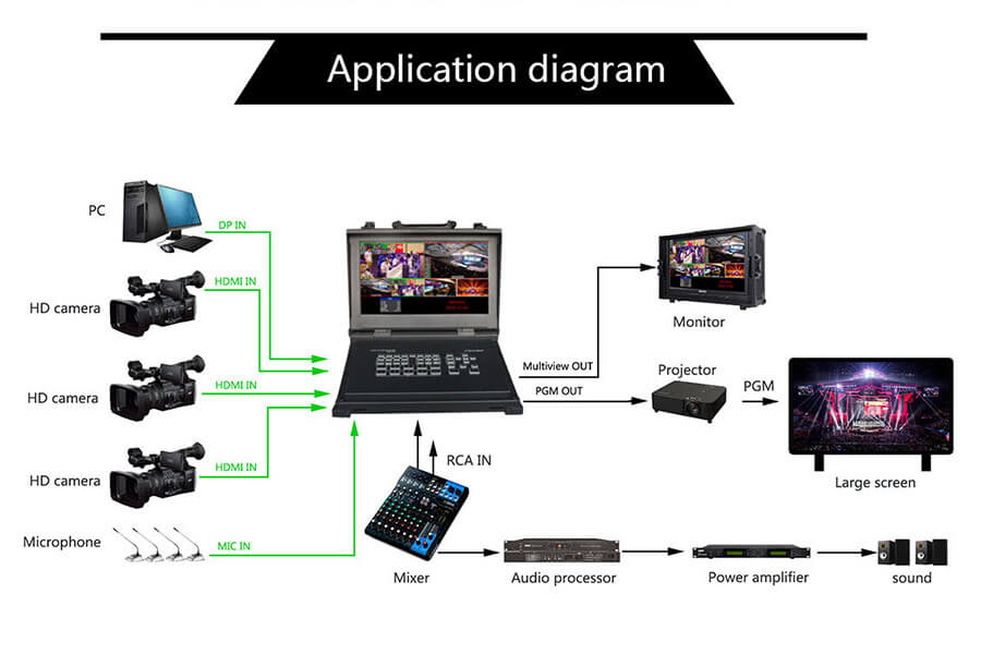 DeviceWell HDS9105 HD Video Switcher