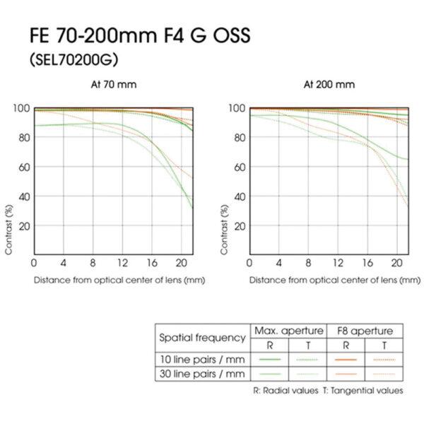 Sony SEL70200G FE 70 200mm f4 G OSS Lens 6