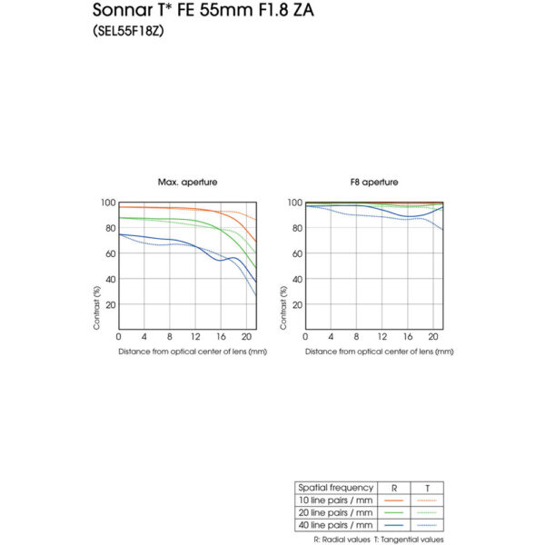 Sony Sonnar T FE 55mm f1.8 ZA Lens 3