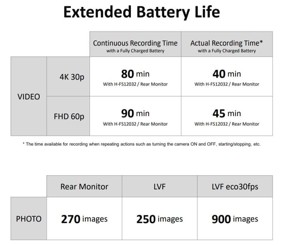 รีวิว Lumix G100 Battery