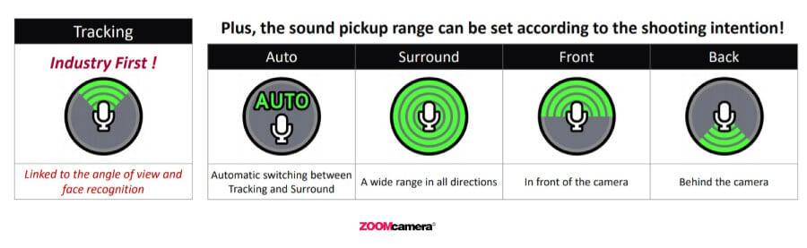 เปรียบเทียบ Panasonic Lumix G100 vs Sony ZV1 ระบบ OZO Sound