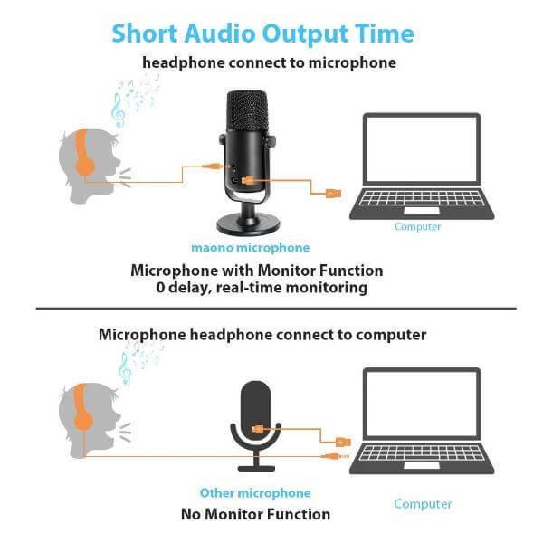 MAONO USB Microphone AU-902 Set Cardioid Condenser Podcast Mic