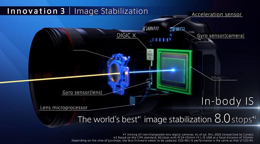 canon-eos-r6-image stabilization