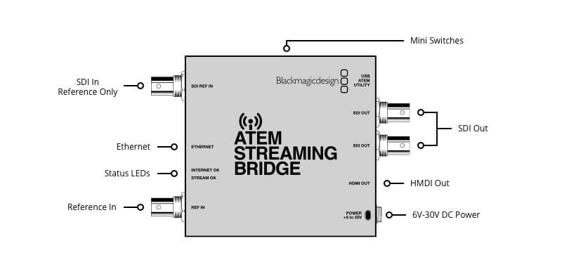 Blackmagic Design ATEM Streaming Bridge 6