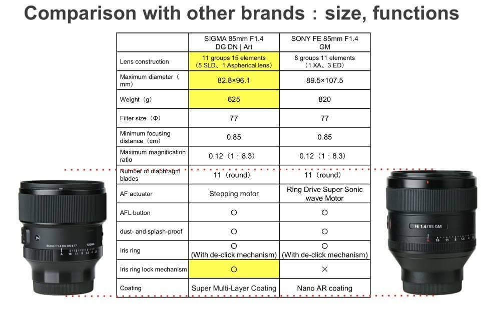 Sigma 85mm f/1.4 DN DG Art Lens