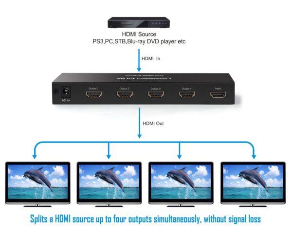 Ugreen 40202 4-Port 1x4 HDMI Splitter Black