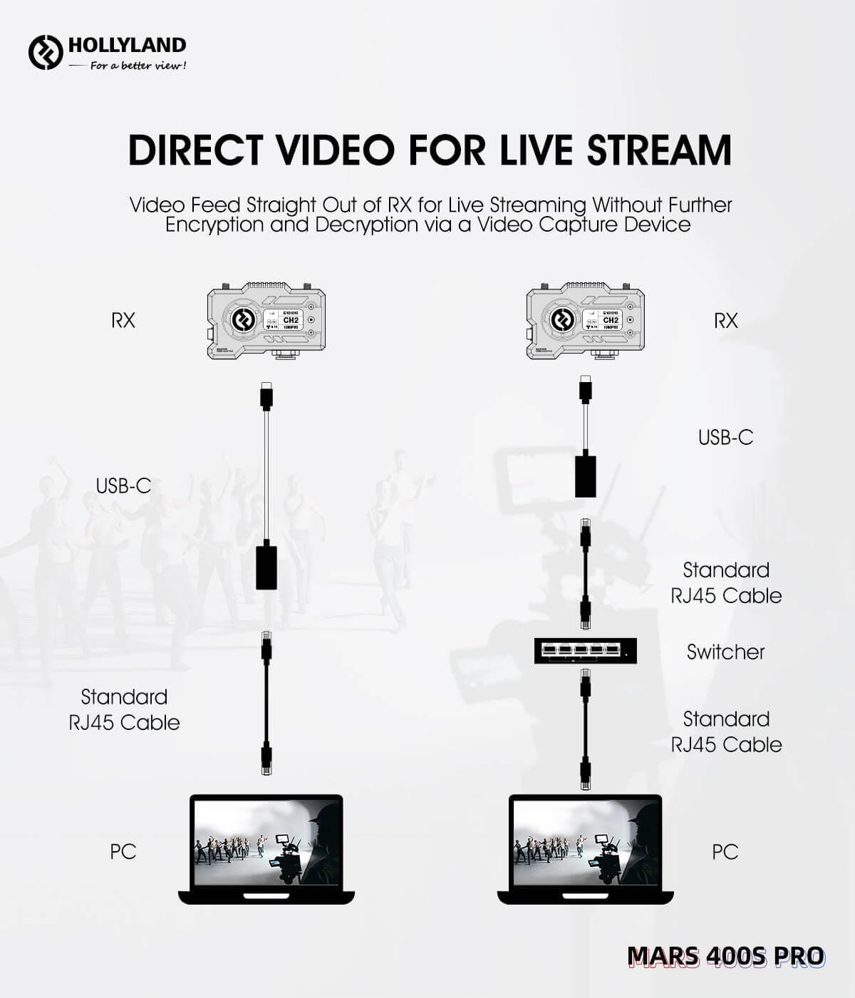 Hollyland Mars 400S PRO SDIHDMI Wireless Video Transmission System 17