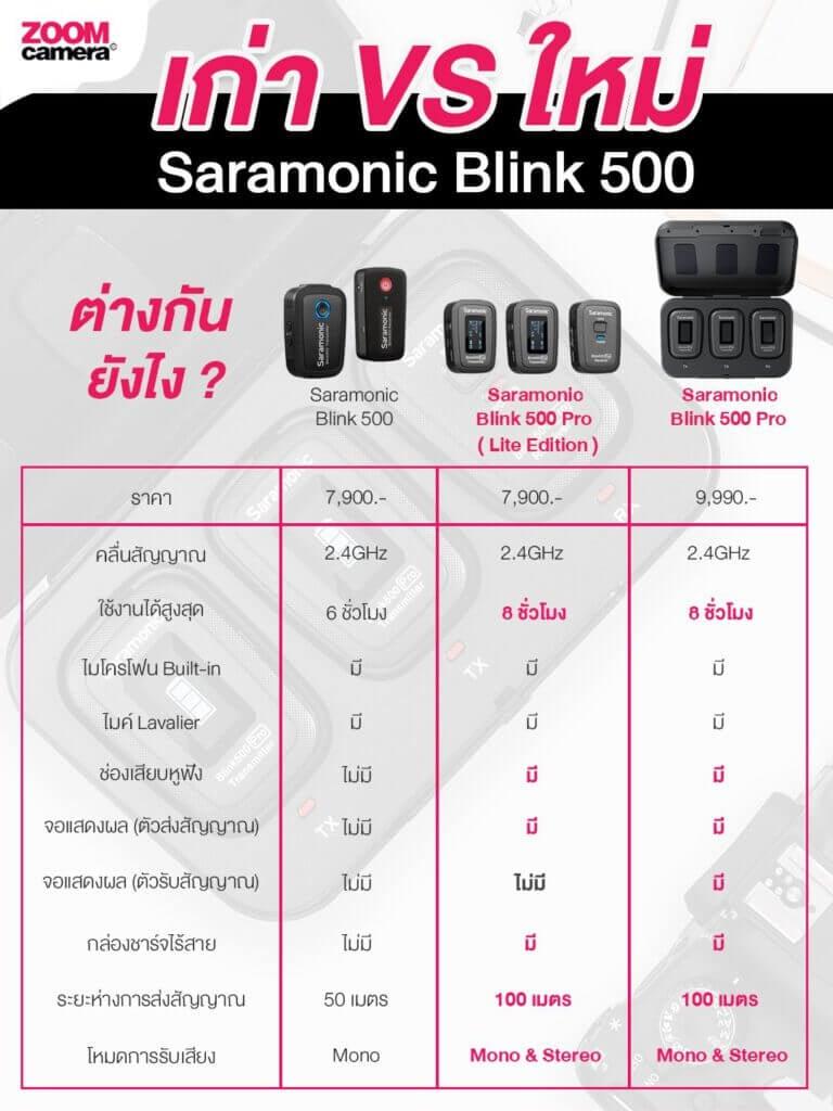 Saramonic Blink 500 vs Saramonic Blink 500 Pro