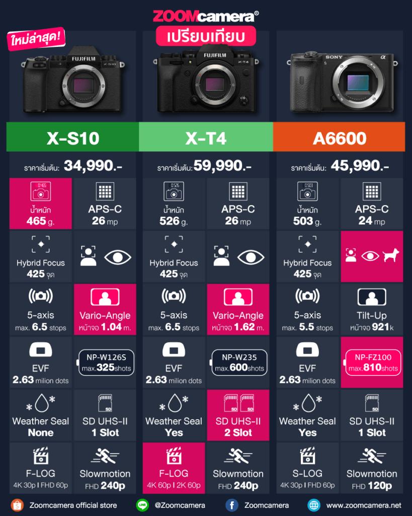 เปรียบเทียบ Fujifilm X-S10 vs X-T4 vs Sony A6600