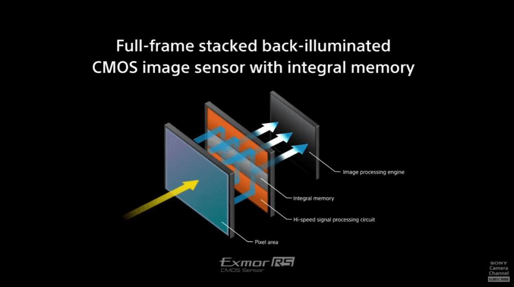 สรุปสเปก Sony Alpha 1 Sensor Stack CMOS