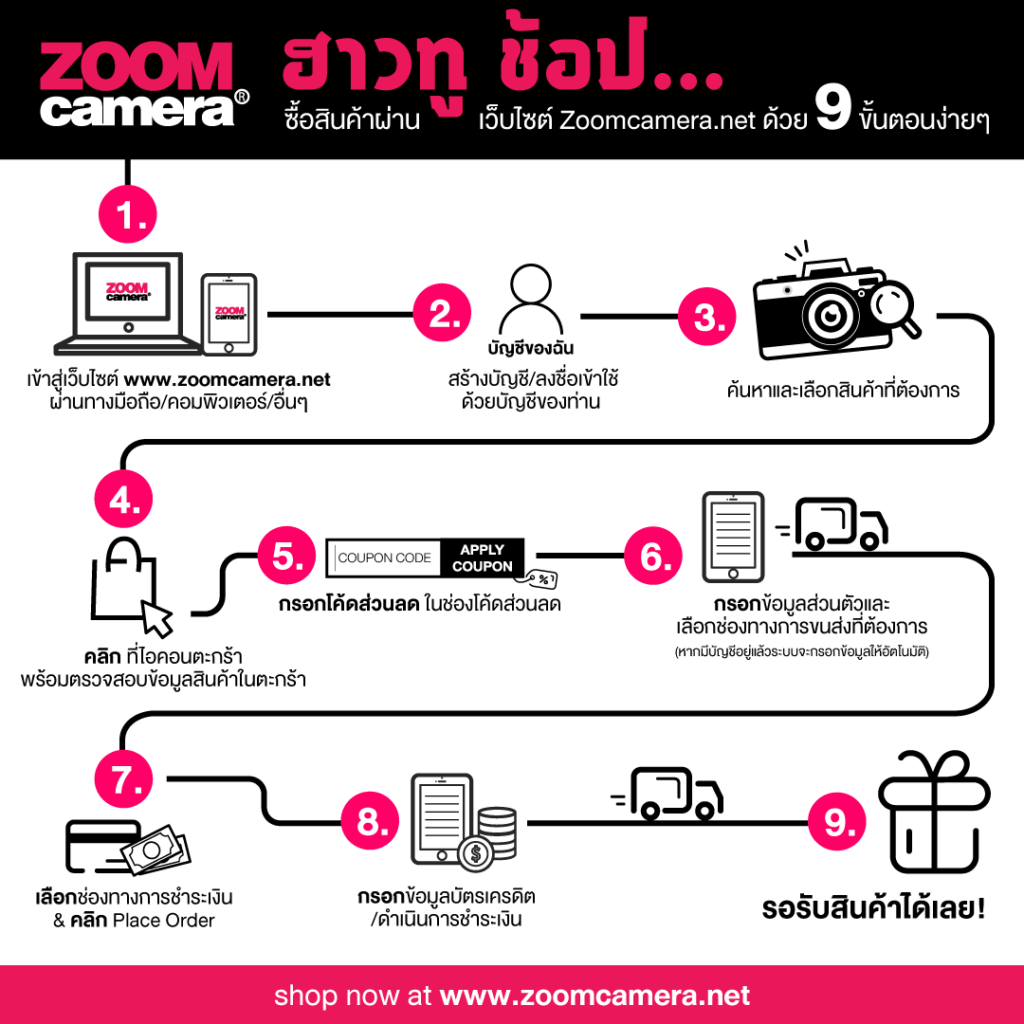 ZoomCamera How to shop Infographic