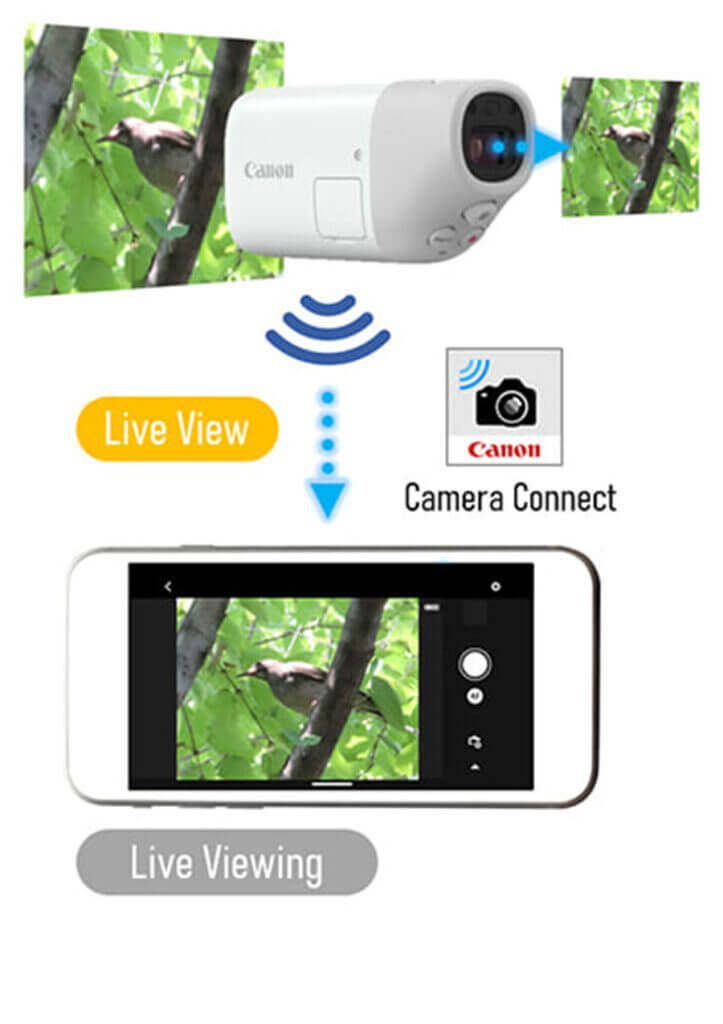 canon powershot zoom กล้องส่องทางไกลดิจิทัล camera connect app